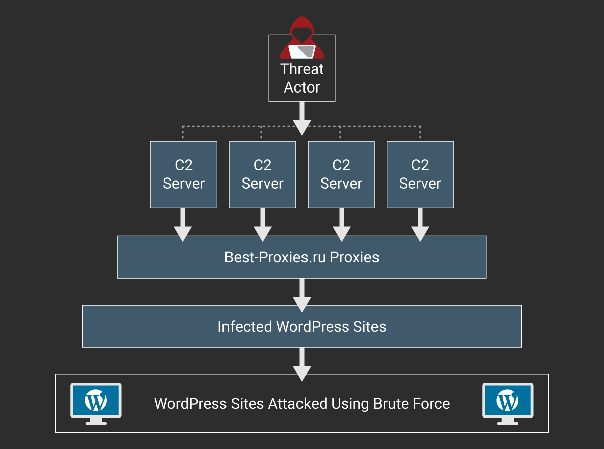 WordPress attack chain